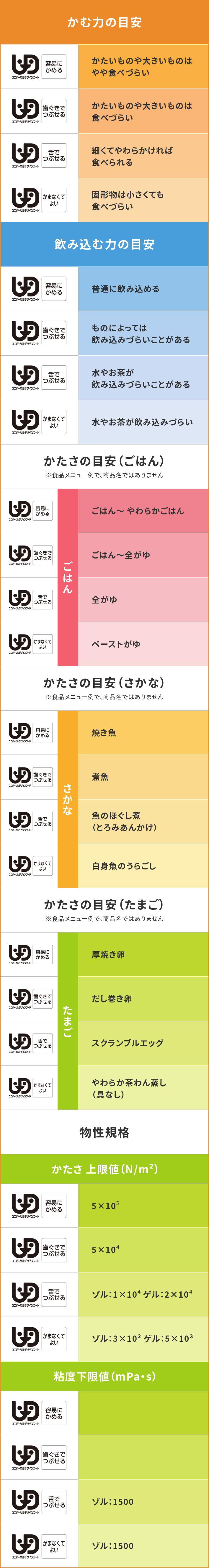 ユニバーサルデザインフード区分表